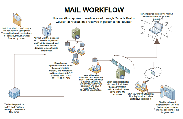 Springwater Mailroom Process