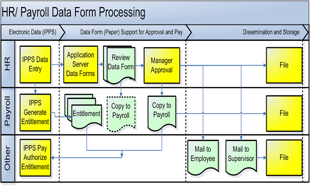 Processing Data Forms