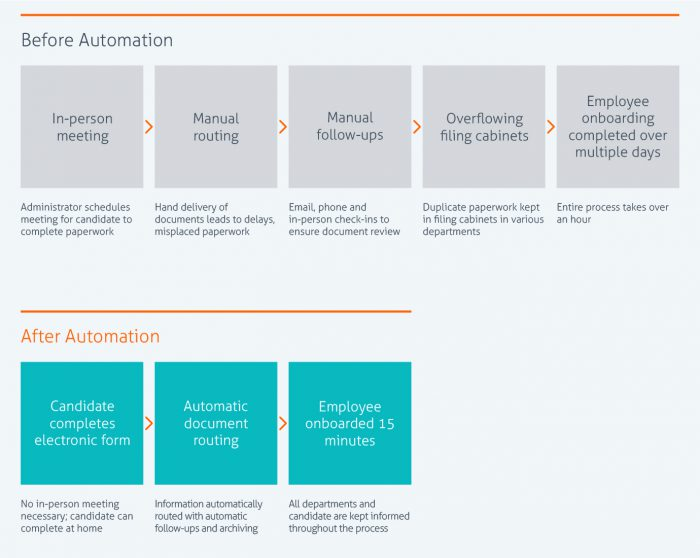 Business Process Automation What Is It Laserfiche - How to document a process