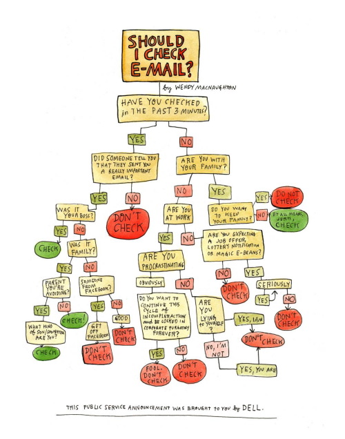 Email flowchart