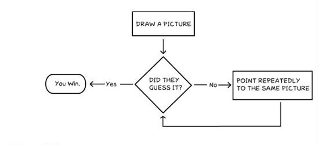 pictionary flow chart
