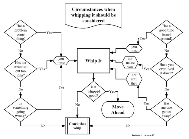 Whip It flow chart