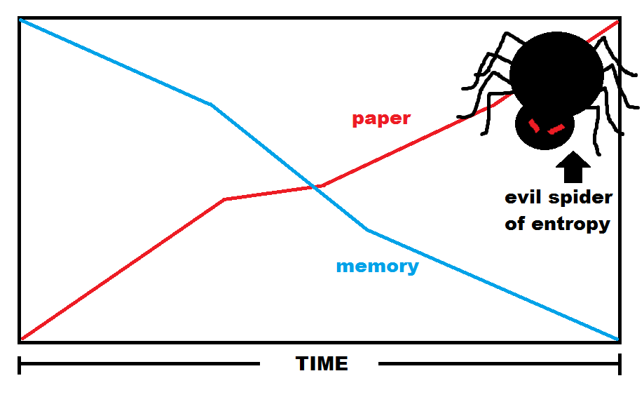 time and memory graph