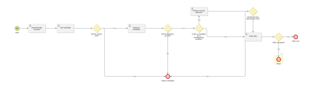 process automation workflow diagram