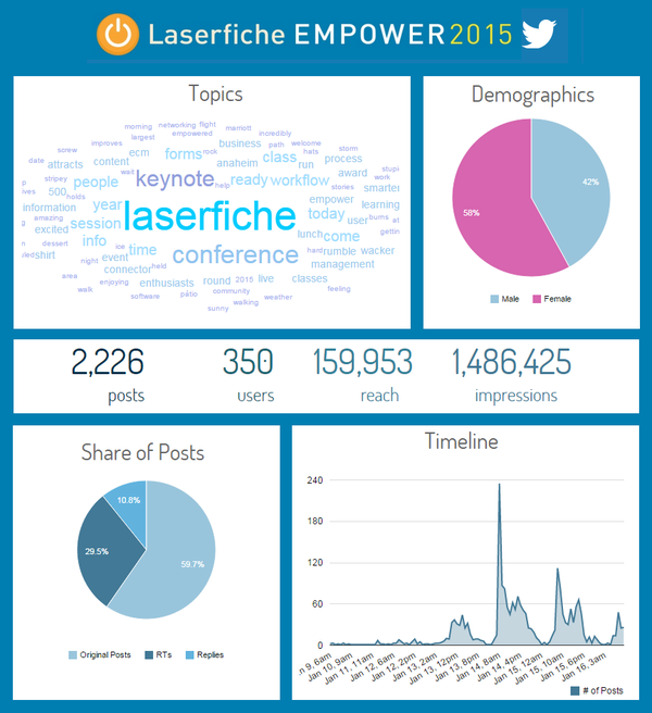 Empower-2015-social-stats