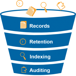 Auditing and Records Funnel Graphic