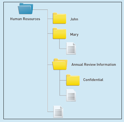Assigning specific user access to folders ensures records management compliance