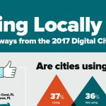 top digital cities 2017 laserfiche