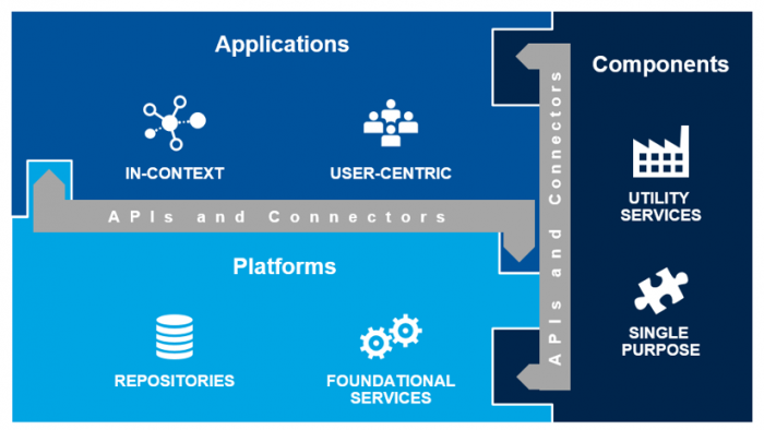 This is a useful guide to understanding the three categories of content services. Source: Gartner, Reinventing ECM: Introducing Content Services Platforms and Applications, 05 December 2016