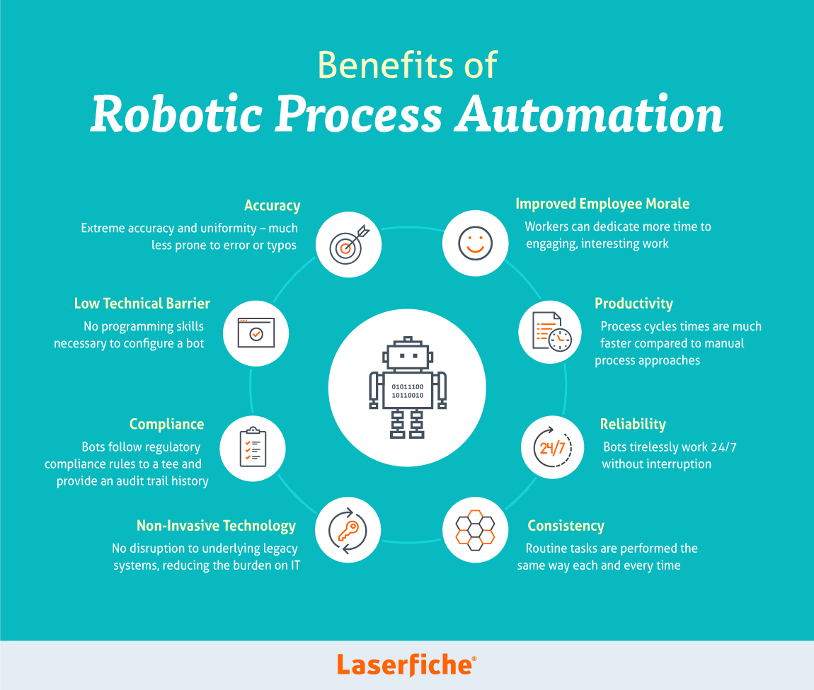 benefits of robotic process automation (RPA) infographic