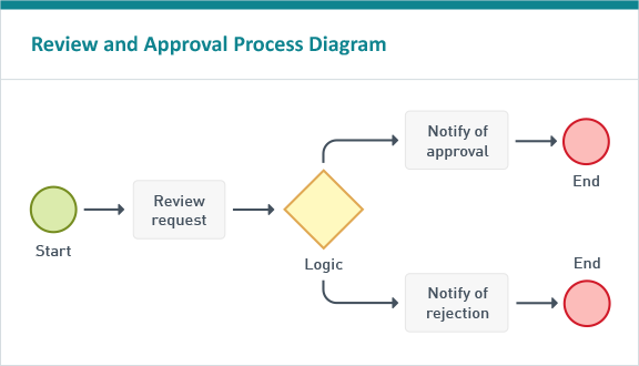 Electronic Forms | Capture, Route and Approve Forms | Laserfiche