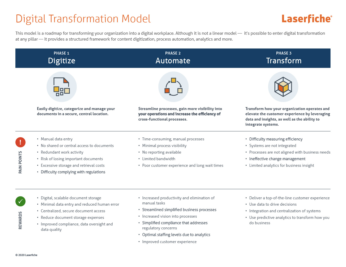 laserfiche digital transformation model
