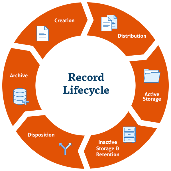 Example of a records retention lifecycle