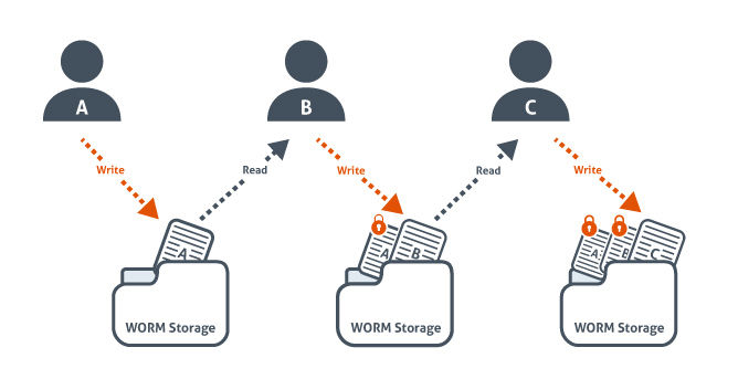 WORM storage allows authorized users to add to or read information from a device, but not delete or edit its existing information.