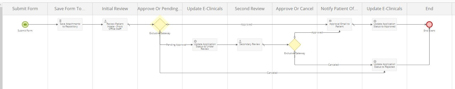 Patient intake process diagram in Laserfiche Forms
